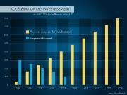 La meilleure façon d'assainir Montréal et ses finances,... (infographie la presse) - image 1.0
