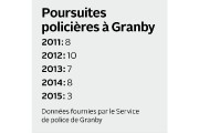 Les policiers de Granby sont impliqués chaque année dans... (La Voix de l'Est) - image 2.0