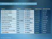 Au moins cinq sociétés inscrites en Bourse sont... (Infographie La Presse) - image 1.0