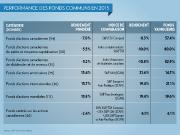 Les gestionnaires de fonds communs en actions canadiennes... (Infographie la presse) - image 1.0