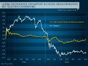 Source : Thomson Reuters... (Infographie La Presse) - image 1.0