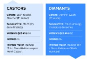 Les championsdu baseball junior élitequébécois... (Infographie Le Soleil) - image 3.0