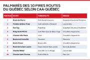 La pire route du Québec est la route... (Infographie Le Soleil) - image 1.0