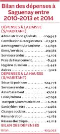 Saguenay s'est serré la ceinture en 2014. Ses... - image 1.1