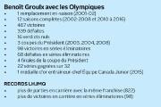 Le départ de Benoît Groulx vers les rangs professionnels va amener un... - image 2.0