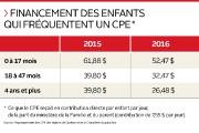 Les centres de la petite enfance (CPE) doivent... (Infographie Le Soleil) - image 2.0