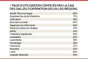Le taux moyen d'utilisation des salles opératoires de... (Infographie Le Soleil) - image 2.0