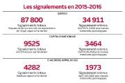 Signalements en 2015-2016 (Québec,Capitale-Nationale,Chaudière-Appalaches)... (Infographie Le Soleil) - image 3.0
