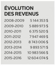 Décidément, les difficultés de départ du Salon de jeux de Trois-Rivières... - image 2.0