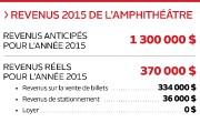 Revenus 2015 de l'amphithéâtre... (Infographie Le Soleil) - image 4.0