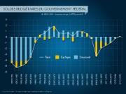 Solde budgétaire du gouvernement fédéral... (Infographie La Presse) - image 1.0