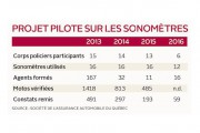Projet pilote sur les sonomètres... (Infographie Le Soleil) - image 2.0