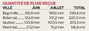 Deux mois de flotte. Voilà comment pourrait... (Infographie Le Progrès-Dimanche) - image 2.0