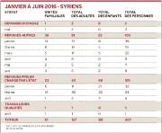 Une vingtaine de réfugiés syriens et irakiens sont... - image 1.0