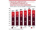 Le taux de crémation, un rite funéraire qui a gagné en... (Infographie Le Soleil) - image 3.0