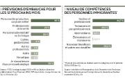 Trop de gestionnaires. Trop de professionnels. Pas... (Infographie Le Soleil) - image 2.0