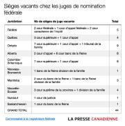 Le gouvernement Trudeau n'a reçu aucune nouvelle candidature... - image 1.0