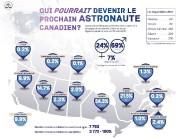 Ce sont les Montréalais qui ont manifesté le plus d'enthousiasme pour devenir... - image 2.0
