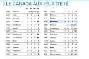 Bien que le Canada ait offert une performance historique aux Jeux de Rio de... - image 2.0