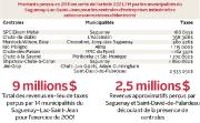 Si Saguenay pouvait tirer le même taux de perception fiscale par puissance de... - image 3.0