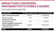 Près de 25 000 constats d'infraction représentant des... (Infographie Le Soleil) - image 2.0