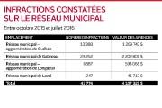 Près de 25 000 constats d'infraction représentant des... (Infographie Le Soleil) - image 2.1