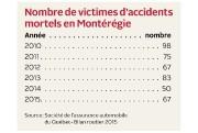 Il y a aujourd'hui six fois moins d'accidents mortels sur les routes du Québec... - image 3.0
