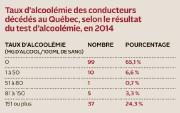 ll y a aujourd'hui six fois moins d'accidents mortels sur les routes du Québec... - image 2.0