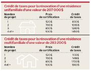 Saguenay offrira des crédits et des congés de taxes... (Infographie Le Quotidien) - image 4.0