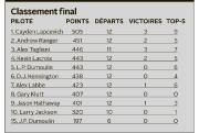 Une cinquième place, c'est ce que Louis-Philippe Dumoulin a décroché dimanche... - image 2.0