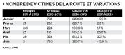 Le bilan de mi-année de la Société de l'assurance automobile du... (Le Soleil) - image 2.0