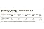 Les chances de croiser un millionnaire en Mauricie et au Centre-du-Québec sont... - image 3.0
