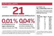Le Saguenay-Lac-Saint-Jean compte quatre fois moins de millionnaires, en... - image 2.0