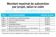 Saint-Honoré renferme un bassin d'employeurs intéressant, avec près de 200... - image 2.0