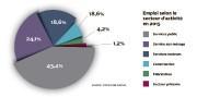 En Outaouais, les services publics occupent 43,4% des emplois, alors que la... - image 2.0