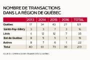 Il se vend moins de permis de taxi dans la région de... (Infographie Le Soleil) - image 2.0