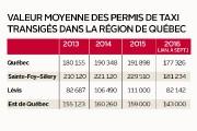 Il se vend moins de permis de taxi dans la région de... (Infographie Le Soleil) - image 3.0