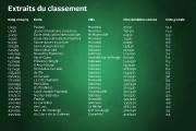 Aucune école de l'Outaouais ou du Pontiac ne figure dans le Top 15 des... - image 2.0