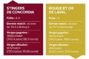Samedi, le Rouge et Or et les Stingers de Concordia... (Infographie Le Soleil) - image 4.0