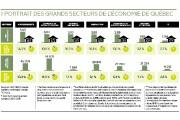 «On entend beaucoup parler des entreprises du secteur... (Infographie Le Soleil) - image 2.0