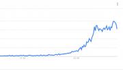 Ce graphique montre une hausse marquée des recherches... (CAPTURE D'ÉCRAN) - image 1.0