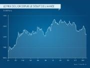 La communauté financière était pourtant formelle: l'élection d'un... (Infographie La Presse) - image 1.0