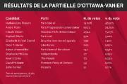 La circonscription provinciale d'Ottawa-Vanier reste aux couleurs des libéraux.... - image 2.0