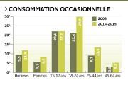 La consommation de cannabis a augmenté au Québec... (Infographie Le Soleil) - image 2.0