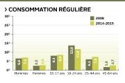 La consommation de cannabis a augmenté au Québec... (Infographie Le Soleil) - image 2.1