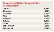 L'hôpital de Jonquière est l'hôpital régional le... (Infographie Le Quotidien) - image 3.1