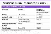 Les stations de radio parlée n'ont jamais joué autant... (Infographie Le Soleil) - image 2.1