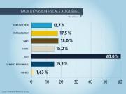 Pas moins de 60% des revenus de l'industrie... (Infographie La Presse) - image 1.0
