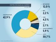 Pas moins de 60% des revenus de l'industrie... (Infographie La Presse) - image 1.1