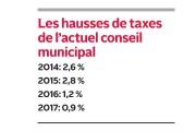 Le conseiller municipal Jean-François Aubin estime que l'actuel... - image 1.0